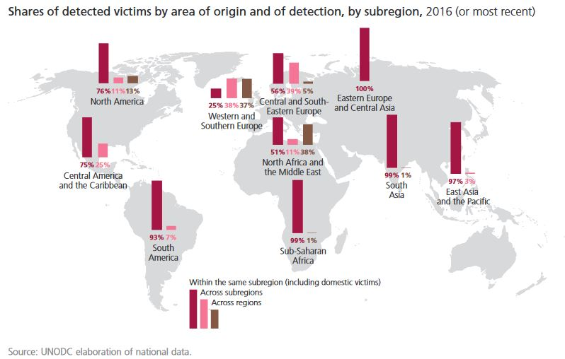 9 Latest Key Findings the UN made on Human Trafficking